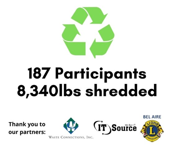 187 residents participated at CIty Hall's document shredding and e-recycling event. A total of 8,340 pounds of materials were shredded.